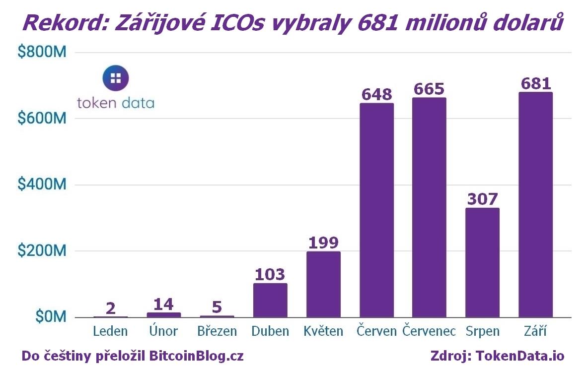 Sloupcový graf zobrazující rekord: Zářijové ICOs vybraly 681 milionů dolarů