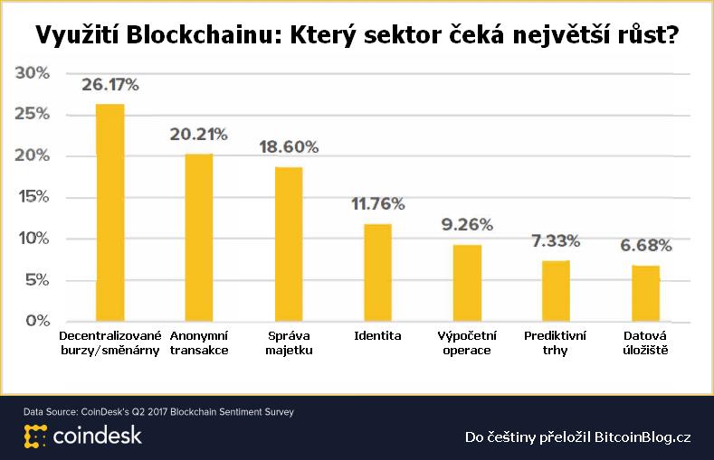 Sloupcový graf ukazuje využití Blockchainu: Který sektor čeká největší růst?