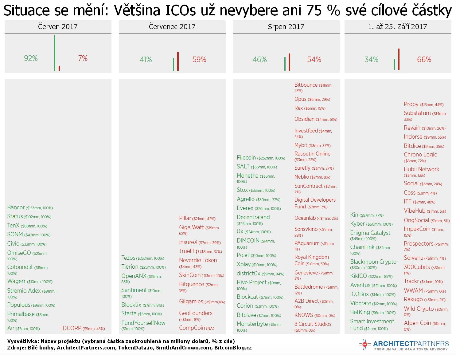 Tabulka: Situace se mění. Většina ICOs už nevybere ani 75 % své cílové částky