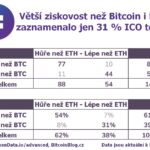 Větší zisky než investice do Bitcoinu a Etheru přineslo jen 31 % ICOs