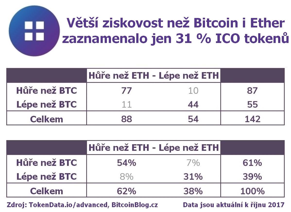 Tabulka: Větší ziskovost než Bitcoin i Ether zaznamenalo jen 31 procent tokenů
