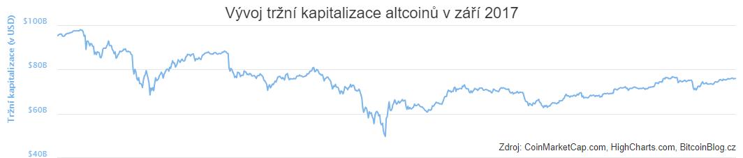 XY bodový graf: Vývoj tržní kapitalizace Bitcoinu v srpnu 2017
