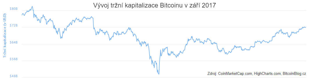 XY bodový graf: Vývoj tržní kapitalizace Bitcoinu v září 2017