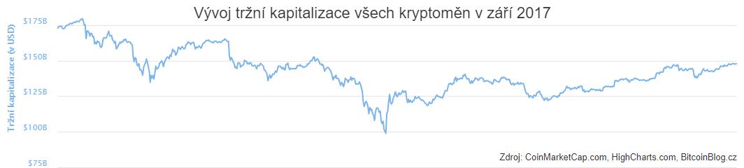 XY bodový graf: Vývoj tržní kapitalizace všech kryptoměn v září 2017