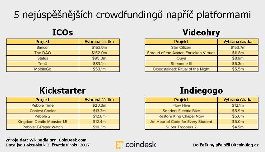 Žebříček: 5 nejúspěšnějších crowdfundingů napříč platformami (ICOs, Kickstarter, Indiegogo, Videohry)