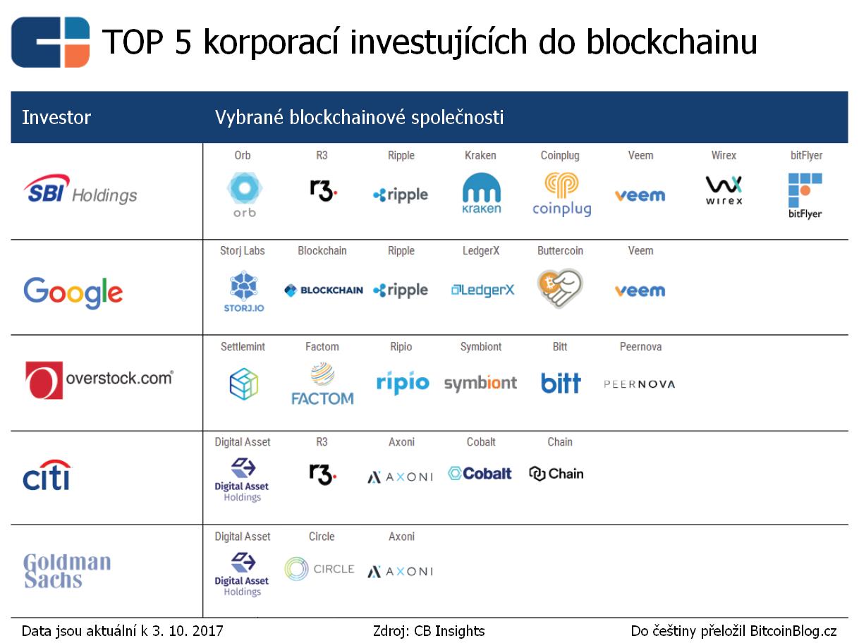 Žebříček: TOP 5 korporací investujících do blockchainu