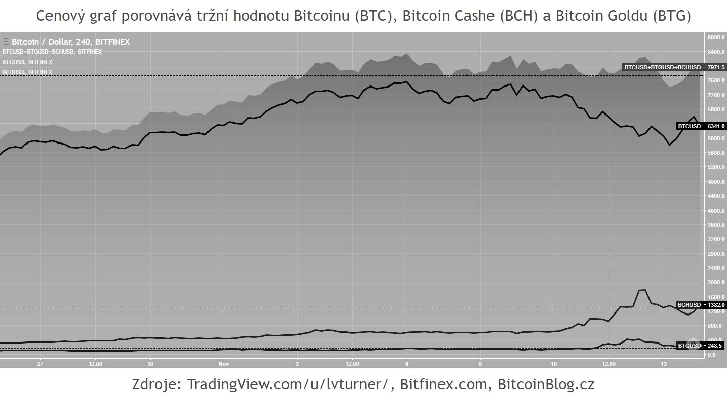 Cenový graf porovnává tržní hodnotu Bitcoinu (BTC), Bitcoin Cashe (BCH) a Bitcoin Goldu (BTG)
