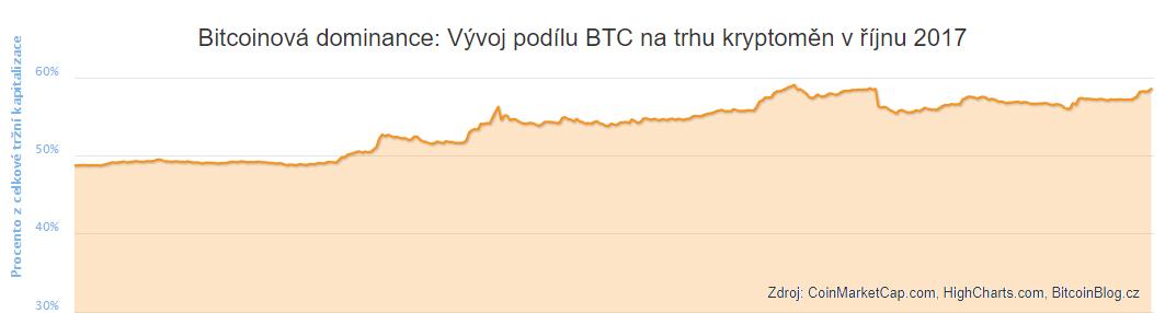 Plošný graf bitcoinové dominance: Vývoj podílu BTC na trhu kryptoměn v říjnu 2017