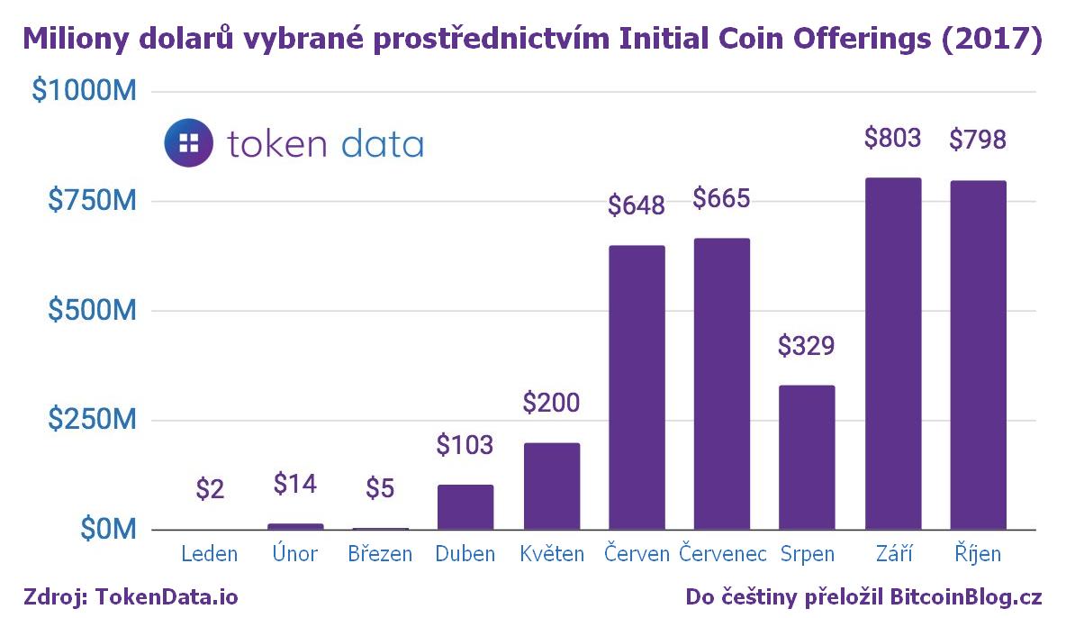 Sloupcový diagram: Miliony dolarů vybrané prostřednictvím Initial Coin Offerings (2017)