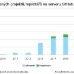 GitHub eviduje 86 tisíc projektů spojených s technologií blockchainu