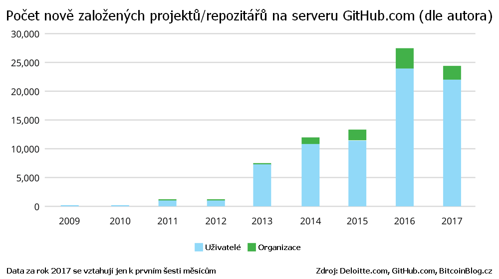 Sloupcový graf: Počet nově založených projektů/repozitářů na serveru GitHub.com (dle autora)