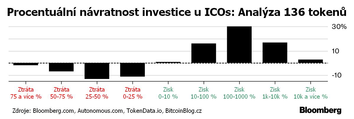 Sloupcový graf: Procentuální návratnost investice u ICOs - analýza 136 tokenů