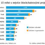 Nejvíc blockchainových projektů vzniká v San Franciscu, Londýně, New Yorku a Pekingu