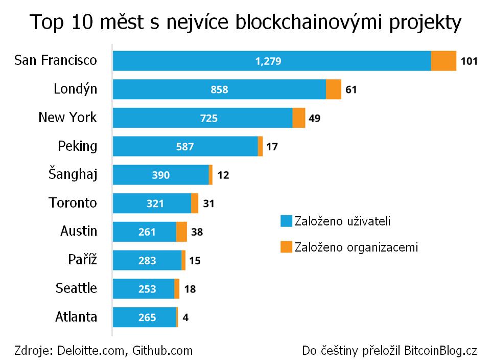 Sloupcový graf: Top 10 měst s nejvíce blockchainovými projekty