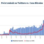 Graf: Množství tweetů vs. cena Bitcoinu