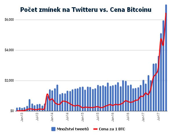 472d9593ad2 Graf  Množství tweetů vs. cena Bitcoinu