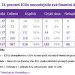 ICOs v roce 2017: 31 procent počátečních rozprodejů tokenů nezveřejnilo svá finanční data