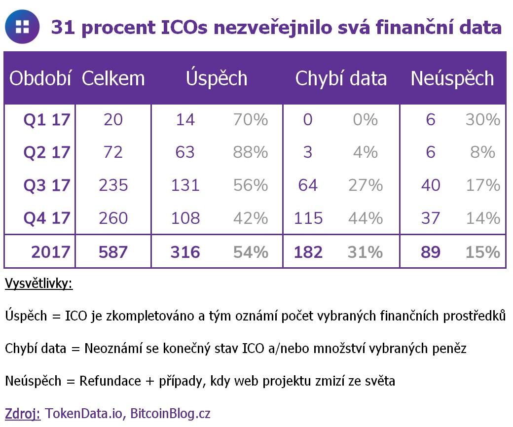Tabulka: 31 procent ICOs nezveřejnilo svá finanční data