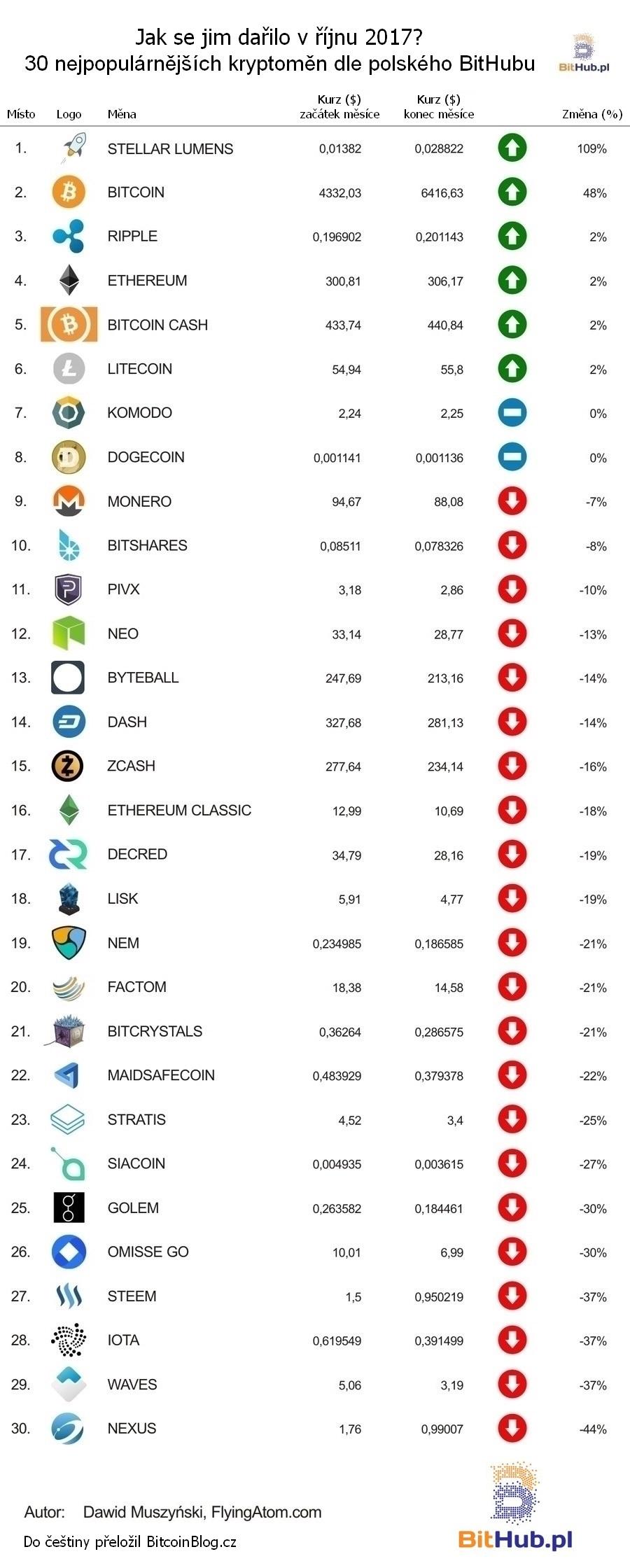 Tabulka: Jak se jim dařilo v říjnu 2017? 30 nejpopulárnějších kryptoměn dle polského BitHubu