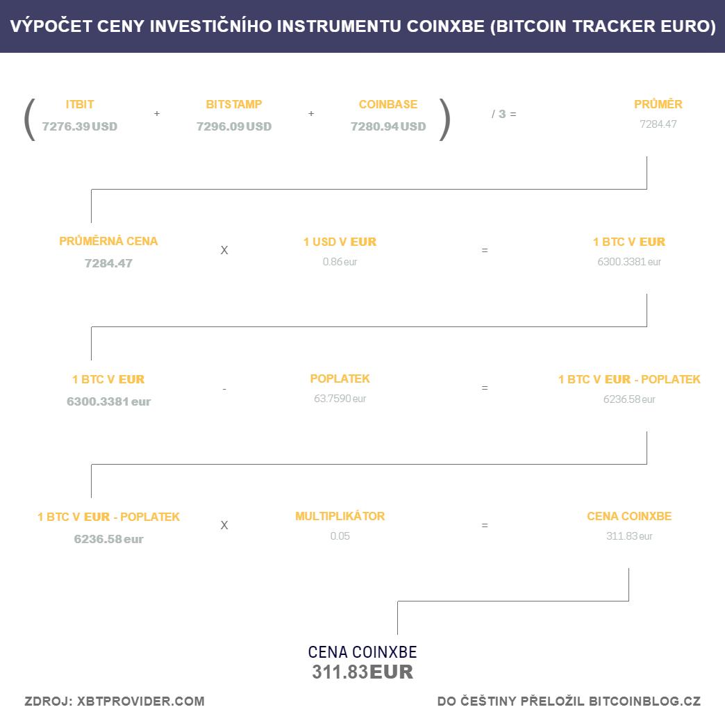 Vizualizace výpočtu ceny investičního instrumentu COINXBE (Bitcoin Tracker Euro)