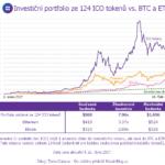 Investice do ICO tokenů byla 2x výnosnější než Ethereum a 3x lukrativnější než Bitcoin