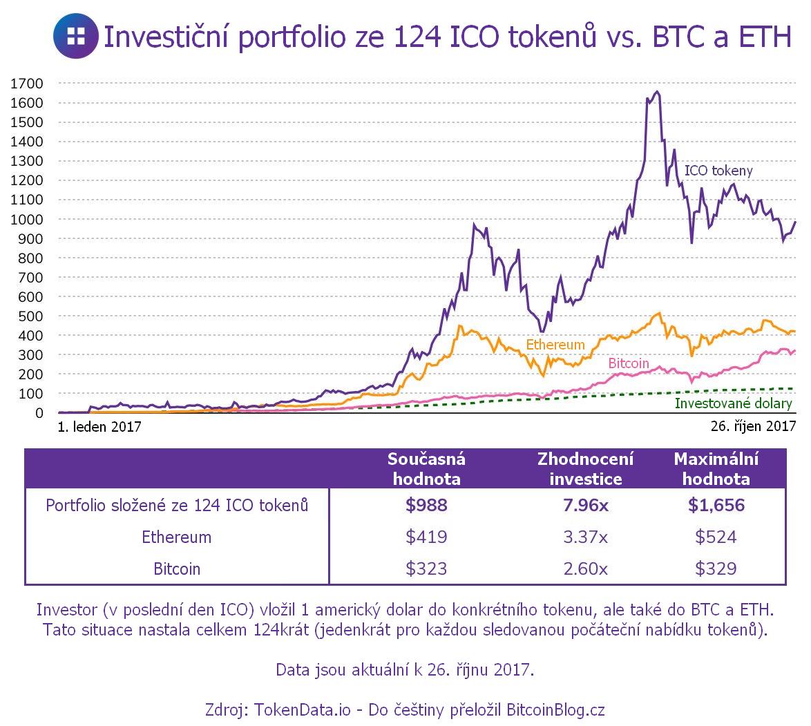 XY bodový graf a tabulka: Investiční portfolio složené ze 124 ICO tokenů versus Bitcoin a Ethereum