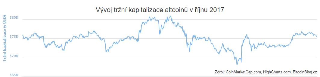 XY bodový graf: Vývoj tržní kapitalizace altcoinů v říjnu 2017