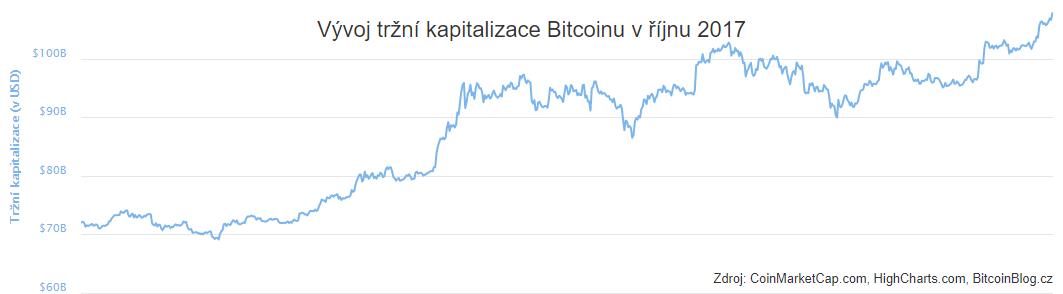XY bodový graf: Vývoj tržní kapitalizace Bitcoinu v říjnu 2017