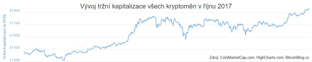XY bodový graf: Vývoj tržní kapitalizace všech kryptoměn v říjnu 2017