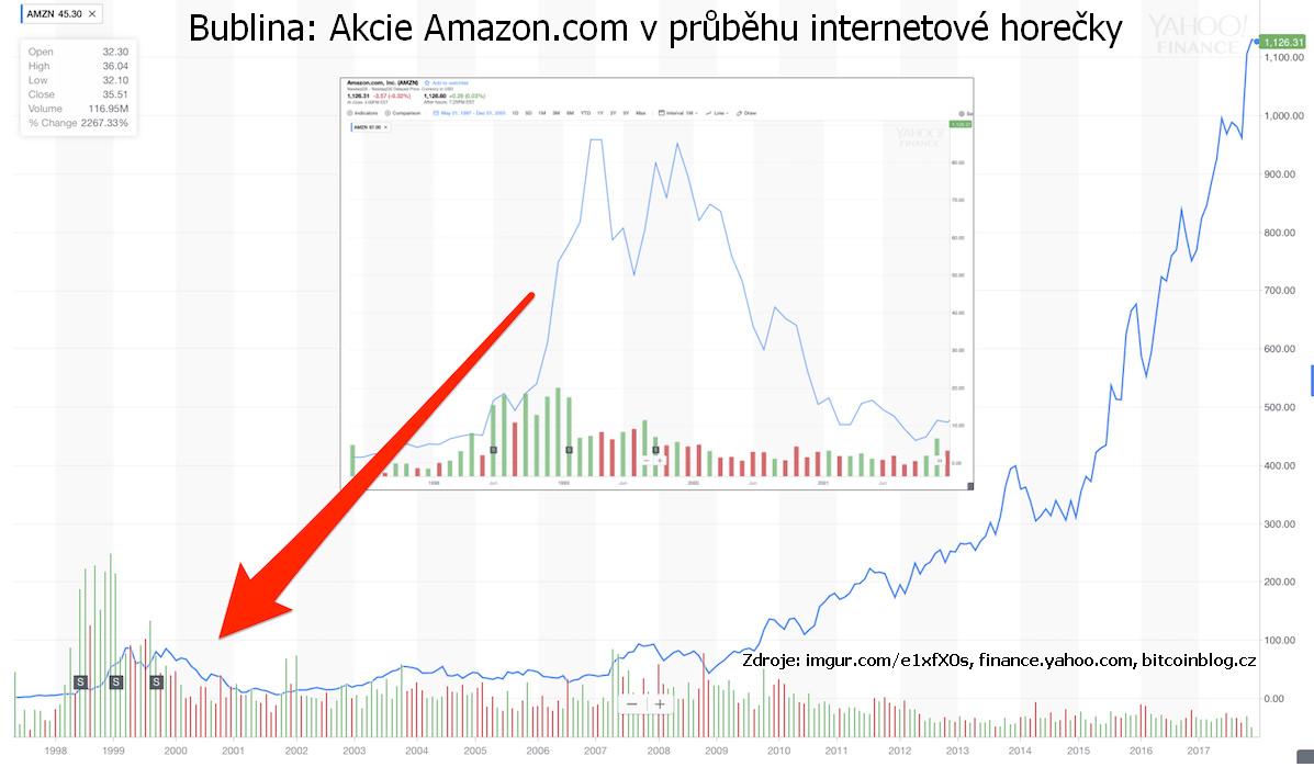 Cenový graf aneb Bublina: Akcie Amazon.com v průběhu internetové horečky