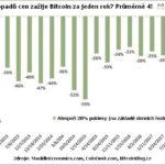 Bitcoin zažívá cenovou korekci čtyřikrát ročně