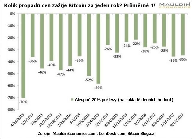 Sloupcový graf: Kolik cenových propadů zažije Bitcoin za jeden rok? Průměrně 4!