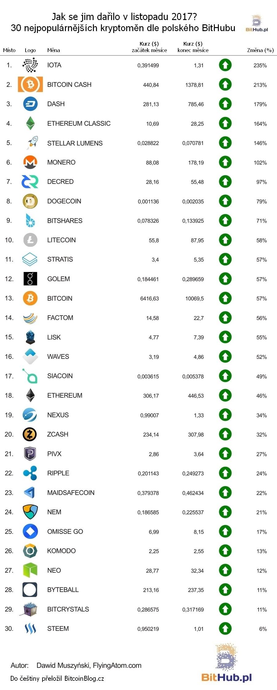 Tabulka: Jak se jim dařilo - 30 nejpopulárnějších kryptoměn z BitHub.pl (Listopad 2017)