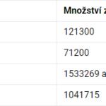 Kolik bitcoinů je navždy ztraceno? Podle Chainalysis může jít o 1,7 až 3,7 milionů BTC