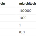 Nemusíte kupovat celý bitcoin, aneb co jsou to satoshi? Bitcoinové haléře!