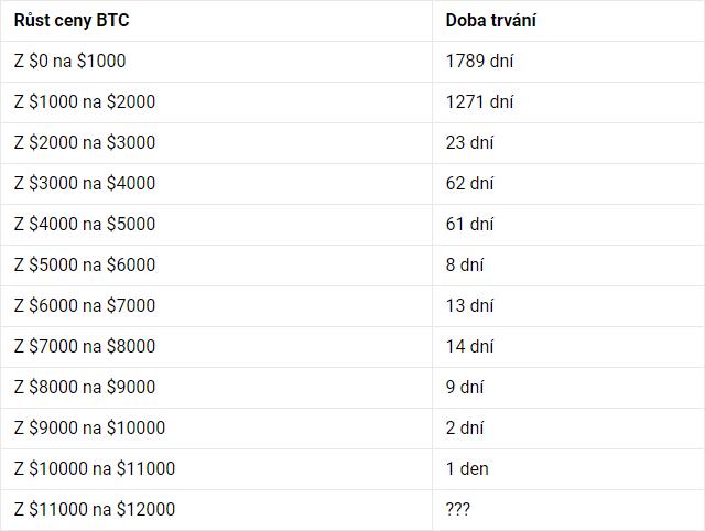 a48d756e02b Jak dlouho Bitcoinu trvalo překonat cenové psychologické hranice (tisícovky  dolarů)
