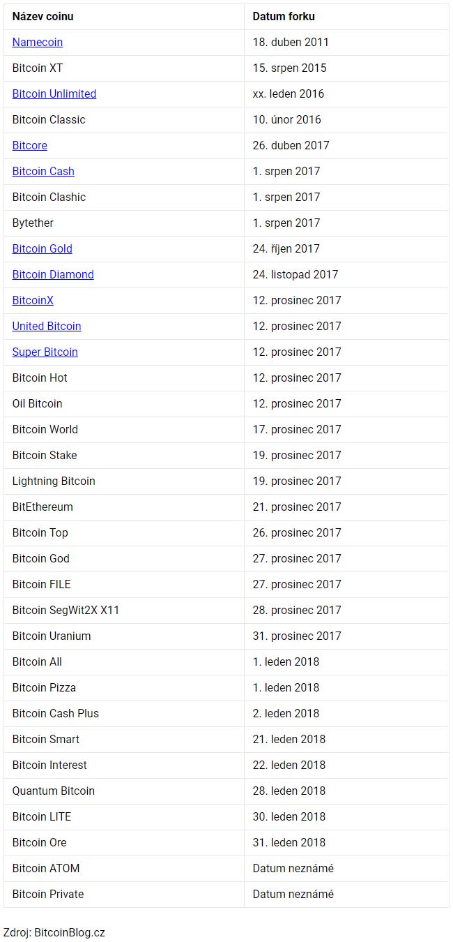 Tabulka: Seznam všech bitcoinových forků