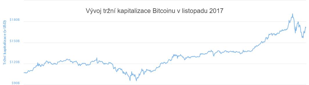 XY bodový graf: Vývoj tržní kapitalizace Bitcoinu v listopadu 2017