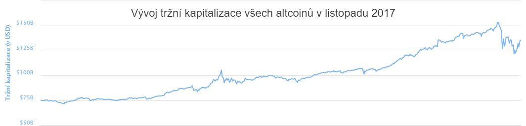 XY bodový graf: Vývoj tržní kapitalizace všech altcoinů v listopadu 2017