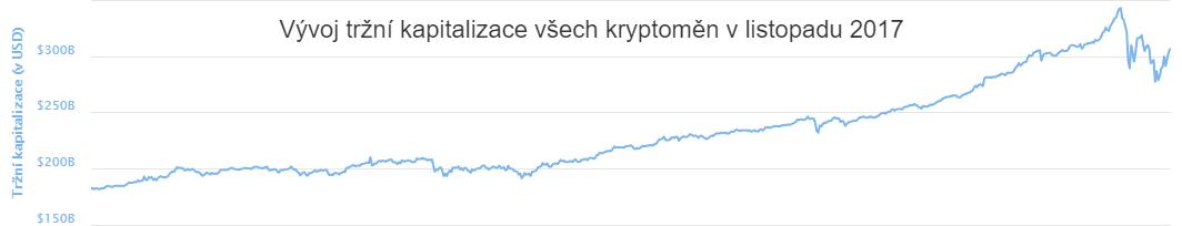 XY bodový graf: Vývoj tržní kapitalizace všech kryptoměn v listopadu 2017