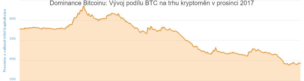 Plošný diagram: Dominance Bitcoinu aneb vývoj podílu BTC na trhu kryptoměn v prosinci 2017