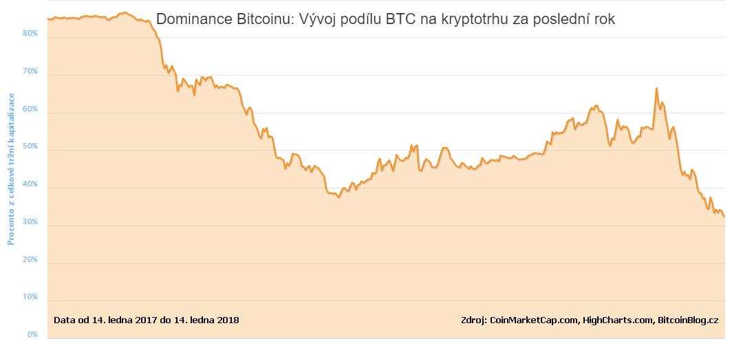 Plošný graf: Dominance Bitcoinu aneb vývoj podílu BTC na kryptotrhu za poslední rok