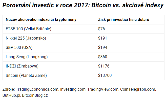 Porovnání investic v roce 2017: Bitcoin vs. akciové indexy