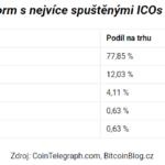 Více než 77 procent ICOs odstartovalo svůj život prostřednictvím sítě Ethereum