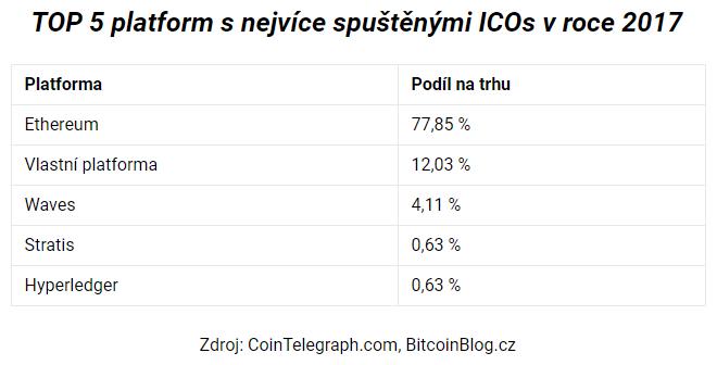 Tabulka: TOP 5 platforem s nejvíce spuštěnými ICOs (za rok 2017)