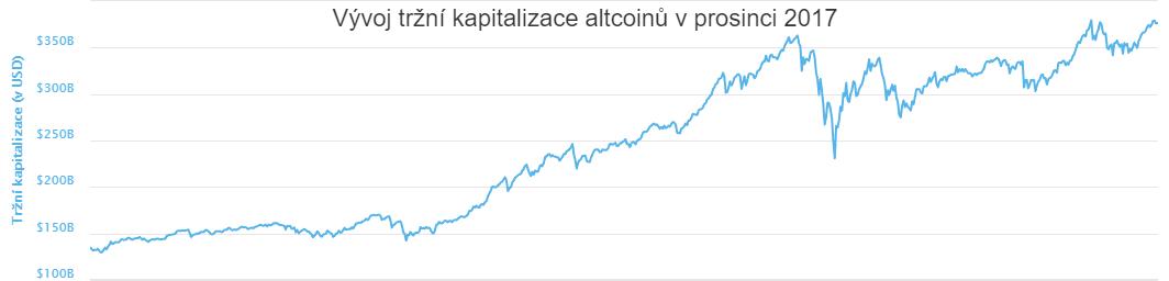 XY bodový diagram: Vývoj tržní kapitalizace altcoinů v prosinci 2017