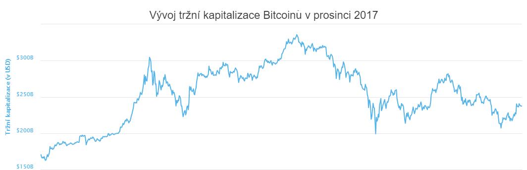 XY bodový diagram: Vývoj tržní kapitalizace Bitcoinu v prosinci 2017