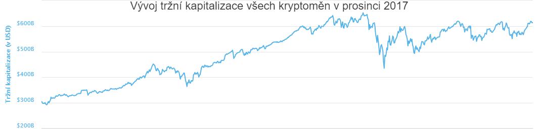 XY bodový diagram: Vývoj tržní kapitalizace všech kryptoměn v prosinci 2017