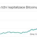 Na konci roku 2017 byl Bitcoin 14x dražší než na jeho začátku aneb jak vytvořit $221 miliard