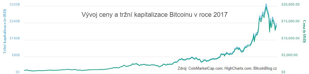 XY bodový lineární graf: Vývoj ceny a tržní kapitalizace Bitcoinu v roce 2017